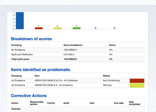 Professional audit report generated using Nimonik's EHS&Quality App