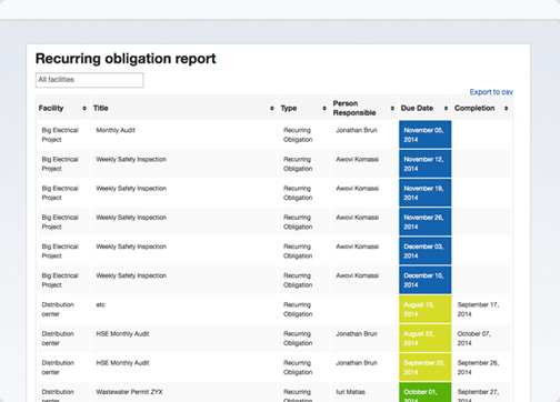 Compare audits and extract employee performance metrics easily using Nimonik's EHS&Quality app