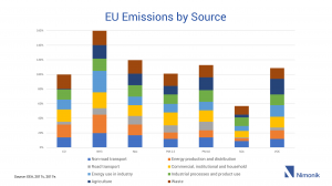EU Emissions by Source