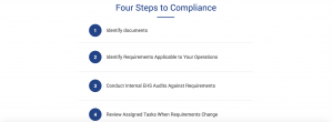 Four Steps to Compliance