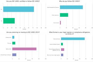 ISO14001 Poll