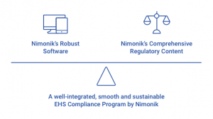 Integrated solution for EHS compliance
