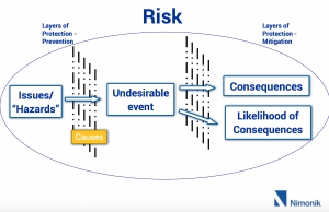 Layers of risk