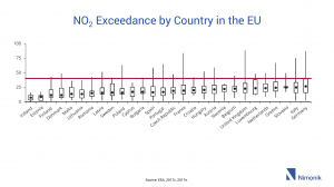 NO2 Exceedance by Country in the EU