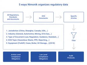 Organize EHS documents with Nimonik