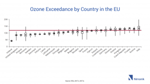 Ozone Exceedance by Country in the EU