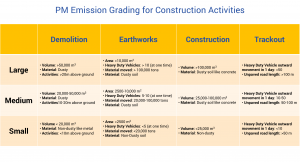 PM-emission-grading-for-construction-activities