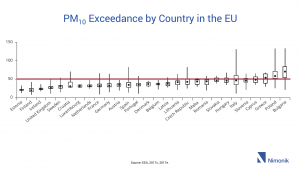PM10 Exceedance by Country in the EU