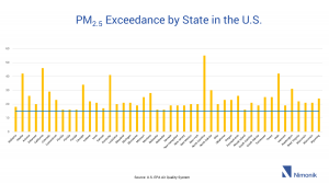 PM2.5 Exceedance by State in the U.S.