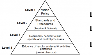 Hierarchy of documentation