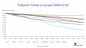 Pollutant Trends in Europe (2000-2015)