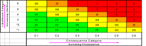 Risk matrix