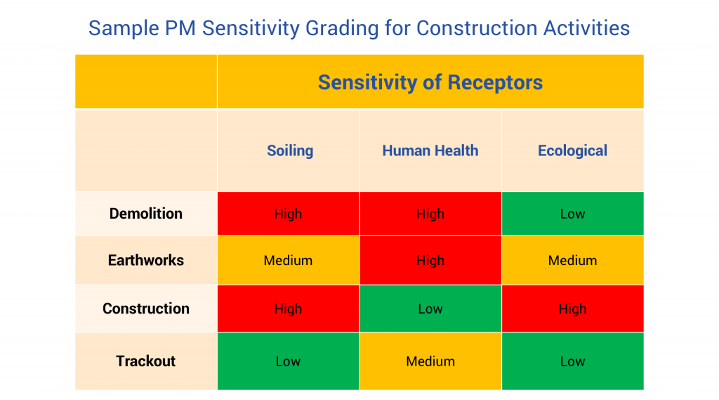 Sample PM Sensitivity Grading for Construction Activities
