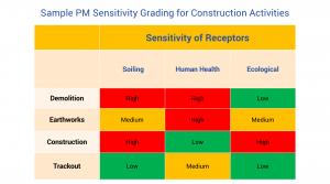 Sample PM Sensitivity Grading for Construction Activities