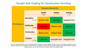 Sample Risk Grading for Construction Activities