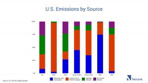 U.S. Emissions by Source