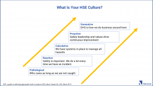 What is your HSE culture