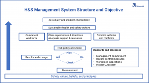 health and safety management system