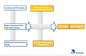 inputs to audit plan